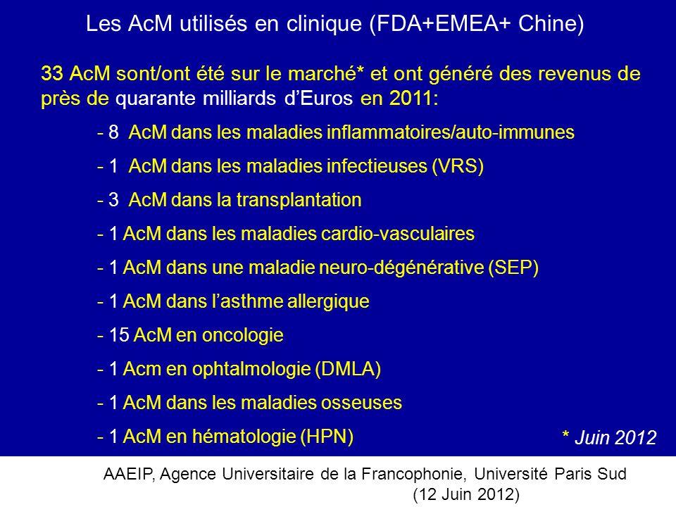 AAEIP, Agence Universitaire de la Francophonie, Université Paris Sud (12 Juin 2012) Les AcM utilisés en clinique (FDA+EMEA+ Chine) 33 AcM sont/ont été