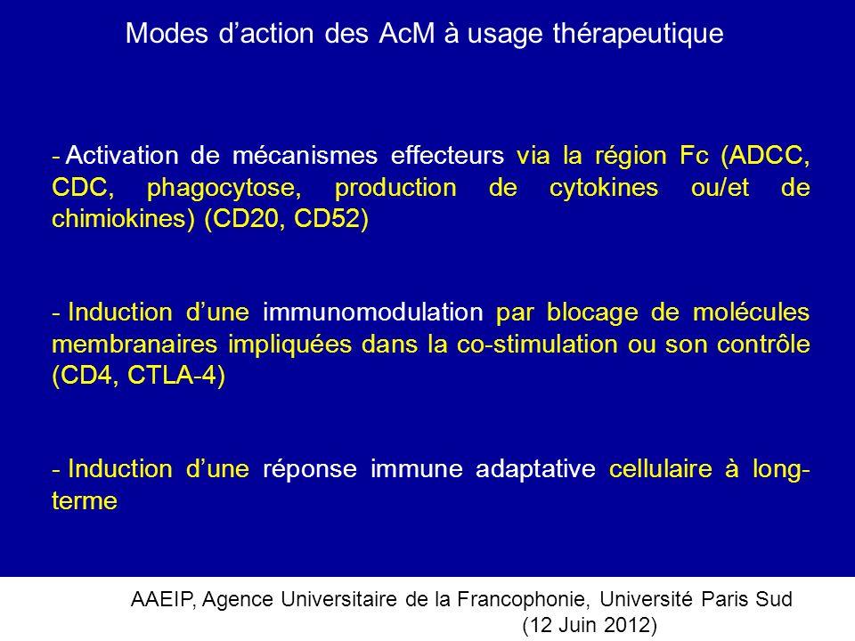 AAEIP, Agence Universitaire de la Francophonie, Université Paris Sud (12 Juin 2012) Modes daction des AcM à usage thérapeutique - Activation de mécani