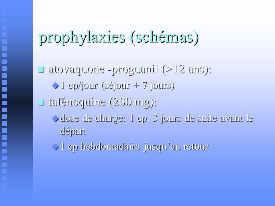 prophylaxies (schémas) atovaquone -proguanil (>12 ans): atovaquone -proguanil (>12 ans): 1 cp/jour (séjour + 7 jours) 1 cp/jour (séjour + 7 jours) taf
