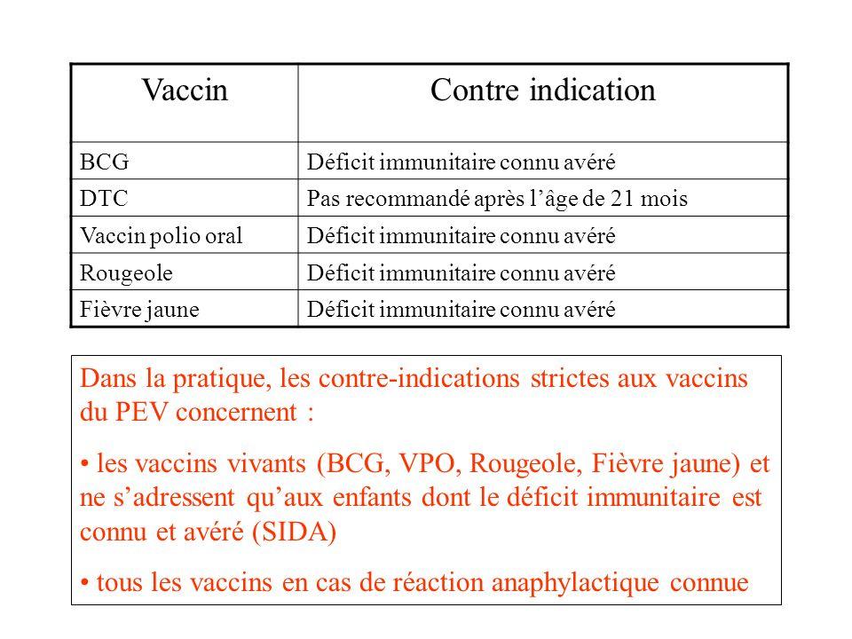 VaccinContre indication BCGDéficit immunitaire connu avéré DTCPas recommandé après lâge de 21 mois Vaccin polio oralDéficit immunitaire connu avéré RougeoleDéficit immunitaire connu avéré Fièvre jauneDéficit immunitaire connu avéré Dans la pratique, les contre-indications strictes aux vaccins du PEV concernent : les vaccins vivants (BCG, VPO, Rougeole, Fièvre jaune) et ne sadressent quaux enfants dont le déficit immunitaire est connu et avéré (SIDA) tous les vaccins en cas de réaction anaphylactique connue