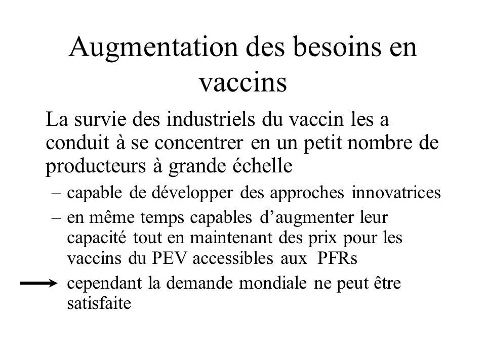 Augmentation des besoins en vaccins La survie des industriels du vaccin les a conduit à se concentrer en un petit nombre de producteurs à grande échelle –capable de développer des approches innovatrices –en même temps capables daugmenter leur capacité tout en maintenant des prix pour les vaccins du PEV accessibles aux PFRs cependant la demande mondiale ne peut être satisfaite