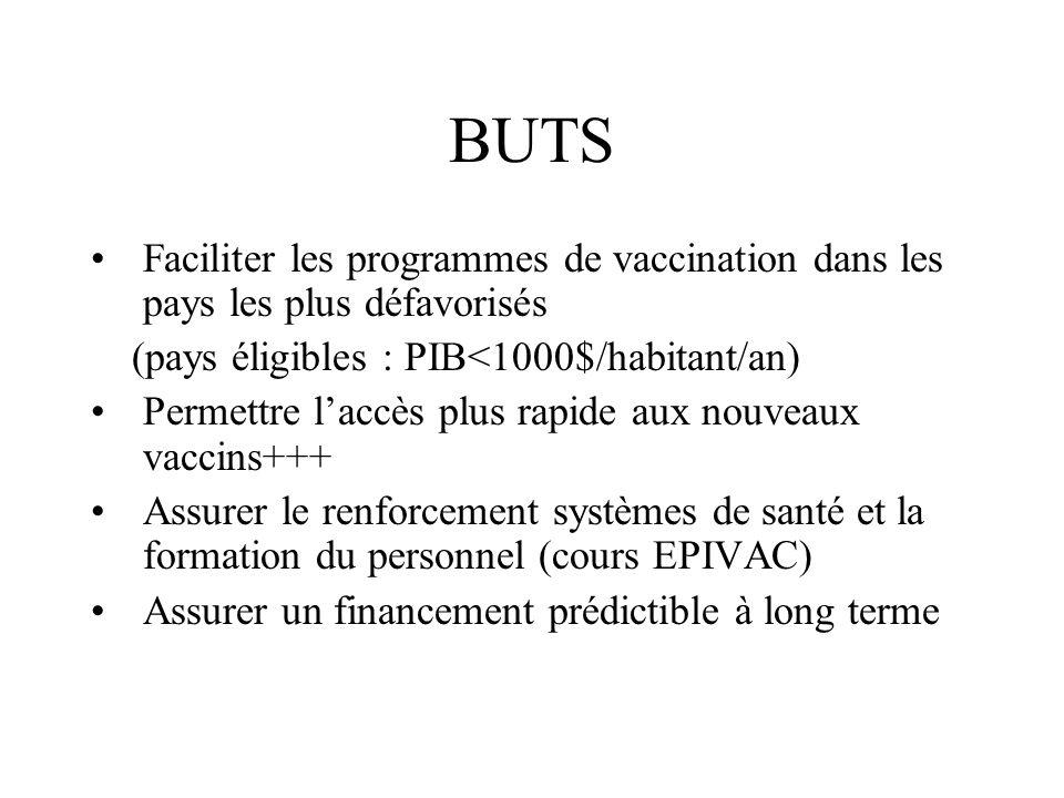 BUTS Faciliter les programmes de vaccination dans les pays les plus défavorisés (pays éligibles : PIB<1000$/habitant/an) Permettre laccès plus rapide