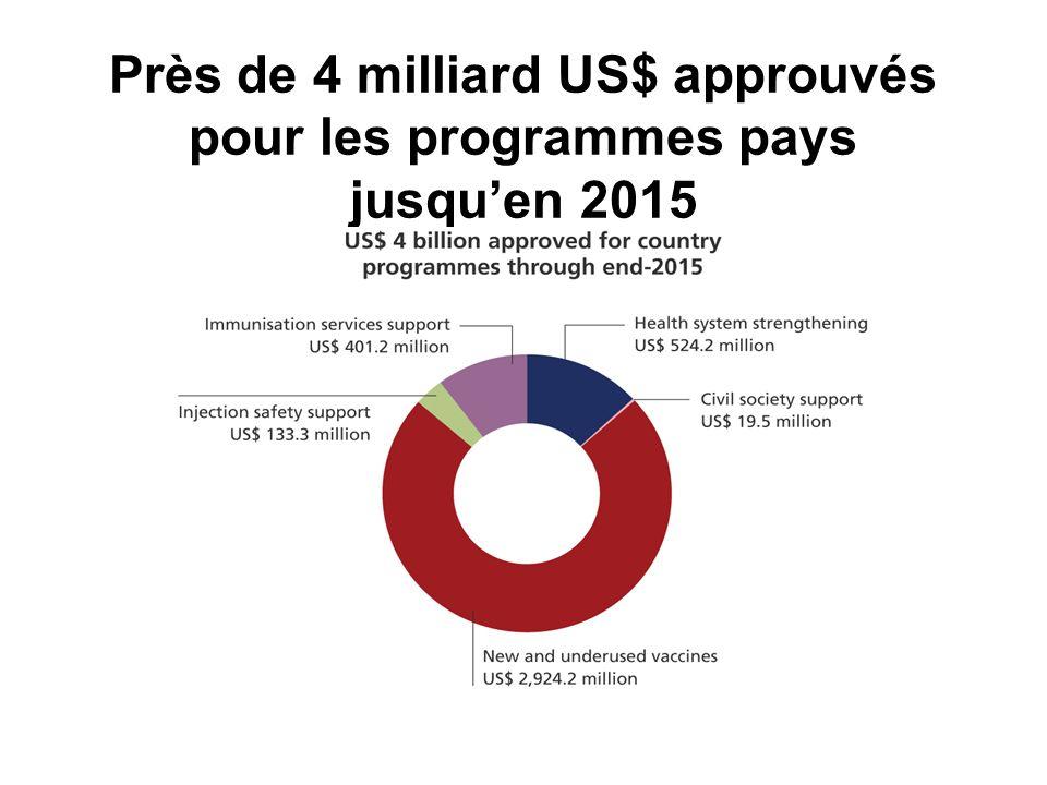 Près de 4 milliard US$ approuvés pour les programmes pays jusquen 2015