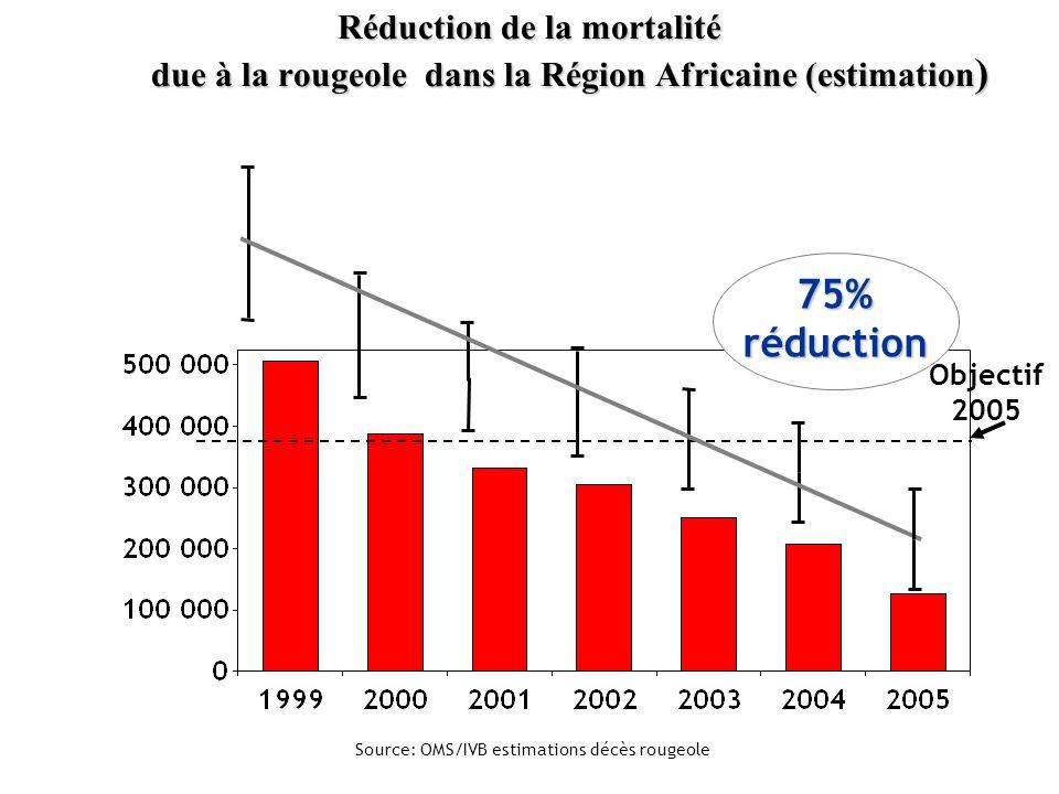 49 75% réduction Objectif 2005 Source: OMS/IVB estimations décès rougeole Réduction de la mortalité due à la rougeole dans la Région Africaine (estimation ) Réduction de la mortalité due à la rougeole dans la Région Africaine (estimation )