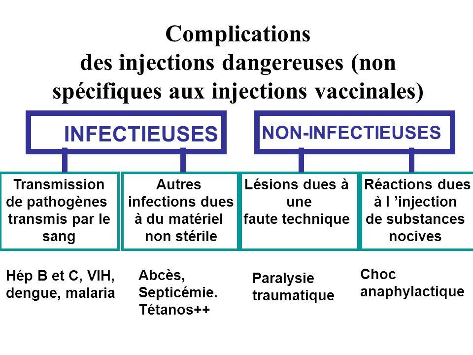 Complications des injections dangereuses (non spécifiques aux injections vaccinales) Réactions dues à l injection de substances nocives Lésions dues à une faute technique Autres infections dues à du matériel non stérile Transmission de pathogènes transmis par le sang Hép B et C, VIH, dengue, malaria Abcès, Septicémie.