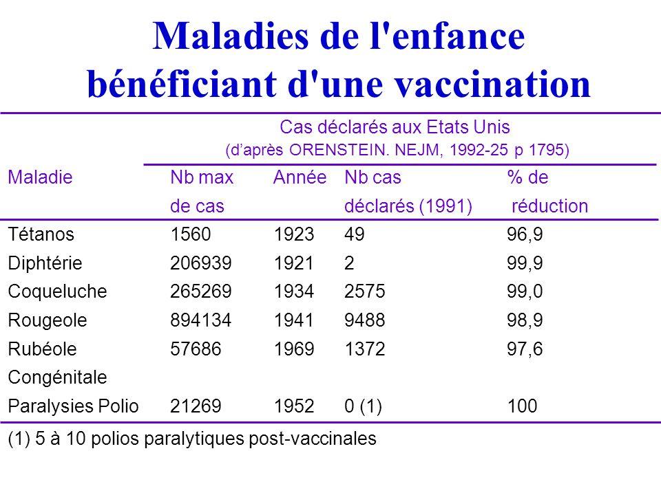 Les vaccins du PEV à lorigine BCG : bacille de Calmette et Guérin (vva) Diphtérie : anatoxine Tétanos : anatoxine Coqueluche : germes entiers inactivés Poliomyélite : v.