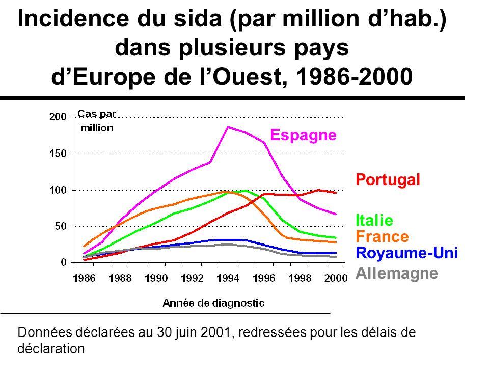 Italie France Portugal Incidence du sida (par million dhab.) dans plusieurs pays dEurope de lOuest, 1986-2000 Données déclarées au 30 juin 2001, redre