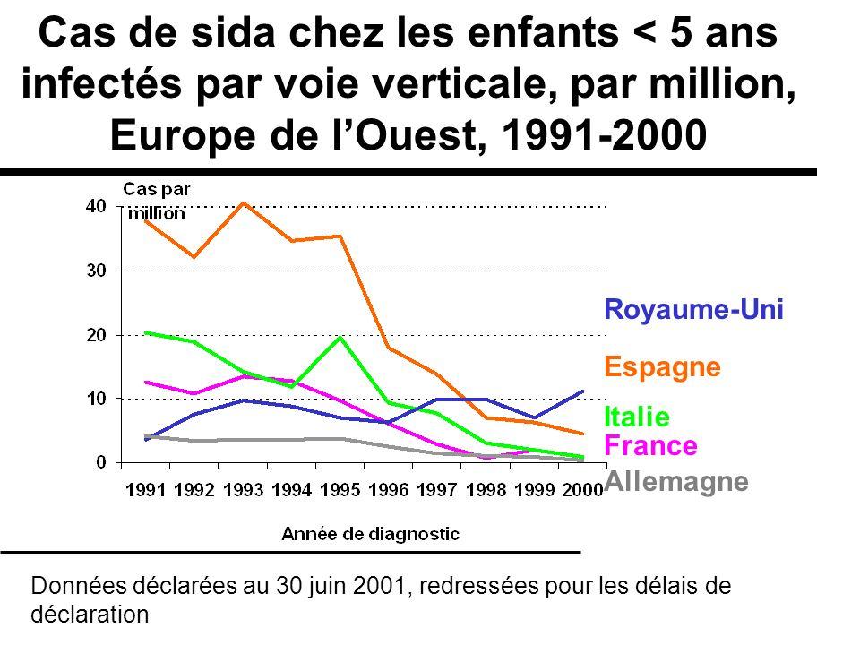Italie France Cas de sida chez les enfants < 5 ans infectés par voie verticale, par million, Europe de lOuest, 1991-2000 Données déclarées au 30 juin