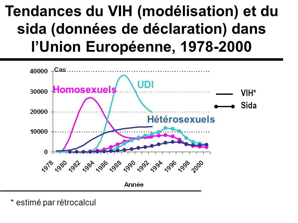 Tendances du VIH (modélisation) et du sida (données de déclaration) dans lUnion Européenne, 1978-2000 * estimé par rétrocalcul UDI Hétérosexuels VIH*