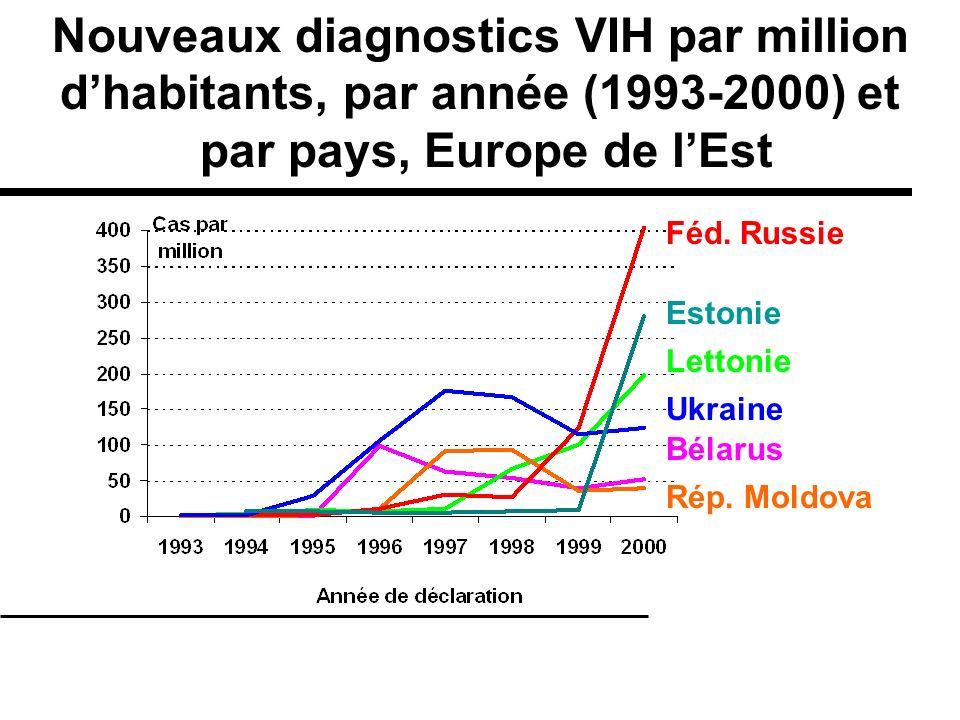 Lettonie Rép. Moldova Féd. Russie Ukraine Bélarus Estonie Nouveaux diagnostics VIH par million dhabitants, par année (1993-2000) et par pays, Europe d