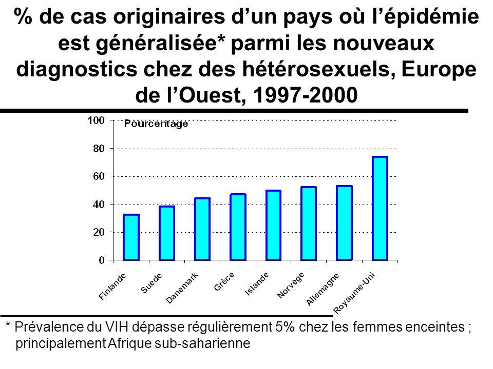 % de cas originaires dun pays où lépidémie est généralisée* parmi les nouveaux diagnostics chez des hétérosexuels, Europe de lOuest, 1997-2000 * Préva
