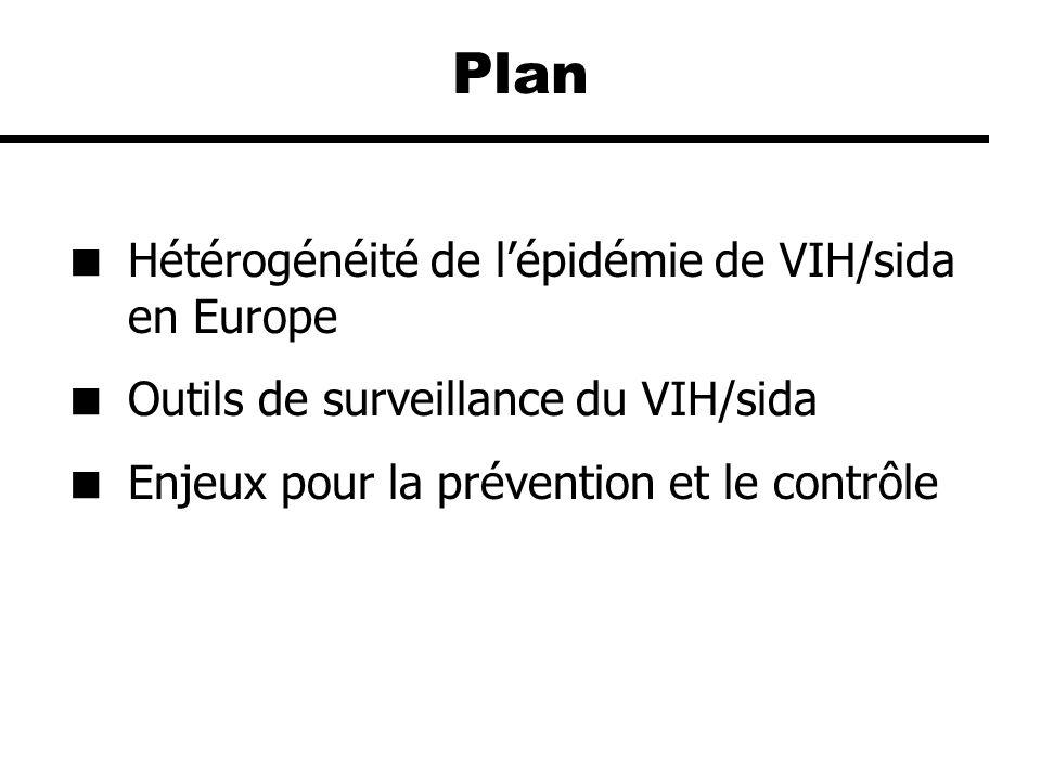 Tendances du VIH (modélisation) et du sida (données de déclaration) dans lUnion Européenne, 1978-2000 * estimé par rétrocalcul UDI Hétérosexuels VIH* Sida Homosexuels