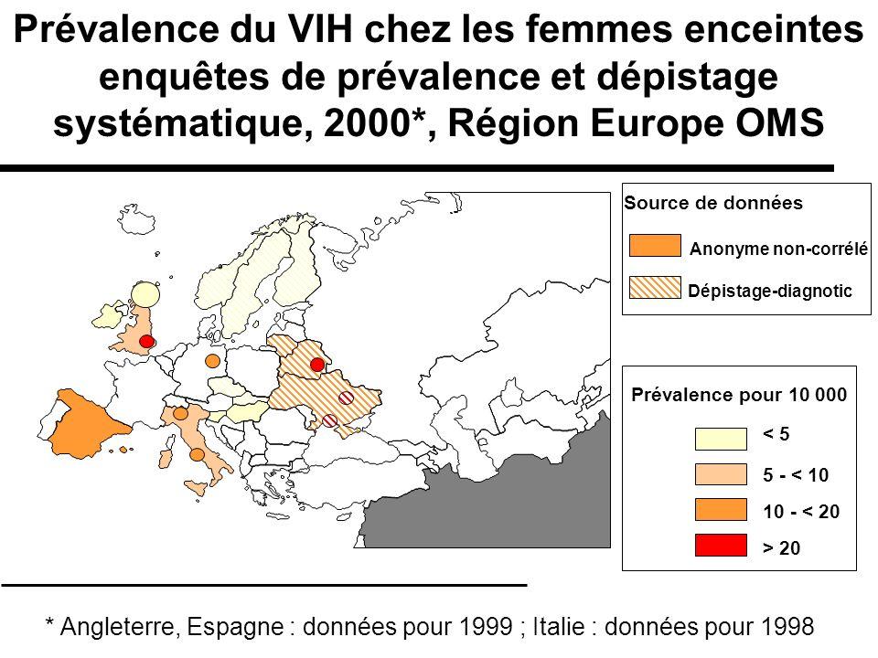 Prévalence du VIH chez les femmes enceintes enquêtes de prévalence et dépistage systématique, 2000*, Région Europe OMS < 5 5 - < 10 10 - < 20 > 20 Pré