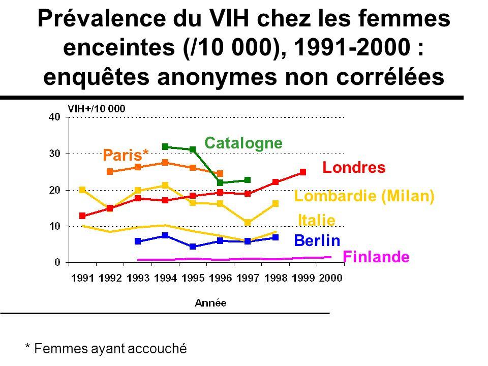 Italie Paris* Londres Berlin Finlande Catalogne Lombardie (Milan) * Femmes ayant accouché Prévalence du VIH chez les femmes enceintes (/10 000), 1991-