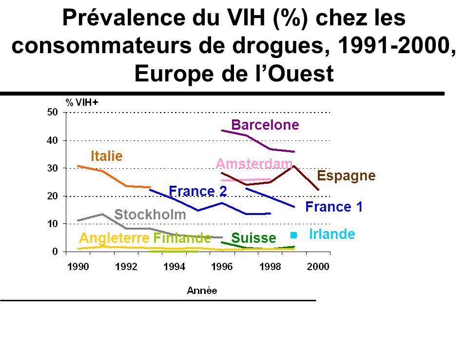 Prévalence du VIH (%) chez les consommateurs de drogues, 1991-2000, Europe de lOuest Irlande France 1 Finlande Italie Barcelone Espagne Angleterre Sto