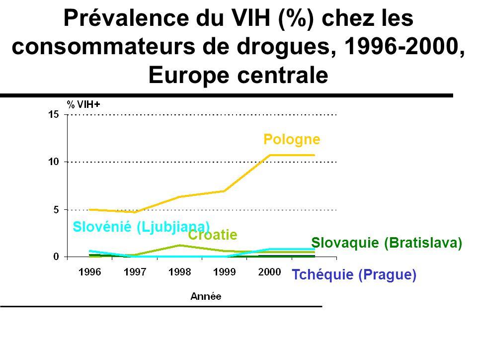 Prévalence du VIH (%) chez les consommateurs de drogues, 1996-2000, Europe centrale Croatie Slovénié (Ljubjiana) Tchéquie (Prague) Pologne Slovaquie (