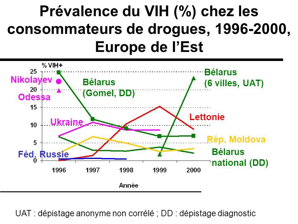 Prévalence du VIH (%) chez les consommateurs de drogues, 1996-2000, Europe de lEst Féd. Russie Bélarus national (DD) Ukraine Rép. Moldova Lettonie Bél