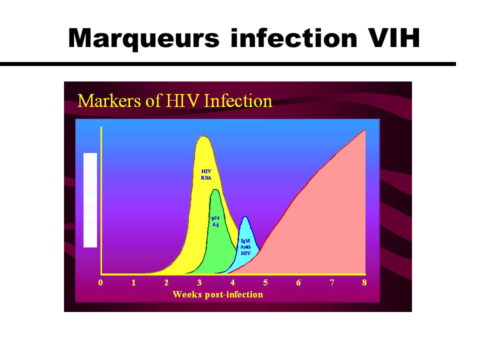 Marqueurs infection VIH