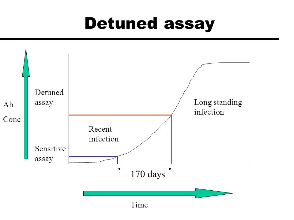Detuned assay 170 days Ab Conc Time Detuned assay Sensitive assay Recent infection Long standing infection