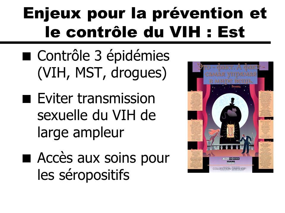 Enjeux pour la prévention et le contrôle du VIH : Est Contrôle 3 épidémies (VIH, MST, drogues) Eviter transmission sexuelle du VIH de large ampleur Ac