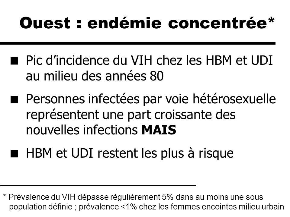Diminution de lincidence du sida et des décès depuis 1996 (introduction HAART) Données comportementales et autres MST indiquent une reprise des comportements à risque chez les HBM Incidence récente du VIH : ??.