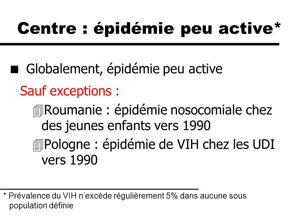 Est : épidémie concentrée* 3 épidémies depuis les années 90 4syphilis 4toxicomanie 4VIH Ampleur de la diffusion du VIH par voie sexuelle incertaine * Prévalence du VIH dépasse régulièrement 5% dans au moins une sous population et définie ; prévalence <1% chez les femmes enceintes en milieu urbain