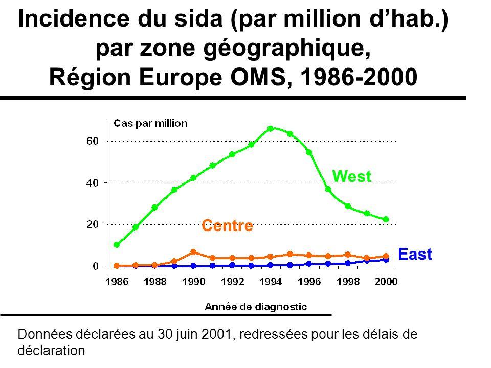 East Centre West Incidence du sida (par million dhab.) par zone géographique, Région Europe OMS, 1986-2000 Données déclarées au 30 juin 2001, redressé