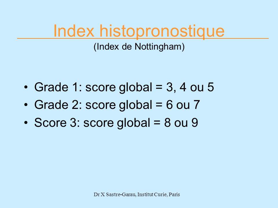Index histopronostique (Index de Nottingham) Grade 1: score global = 3, 4 ou 5 Grade 2: score global = 6 ou 7 Score 3: score global = 8 ou 9 Dr X Sast