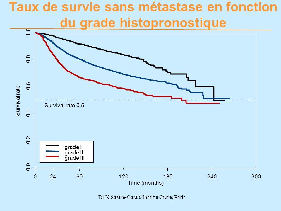 Survival rate 0.0 0.2 0.4 0.6 0.8 1.0 02460120180240300 grade I grade II grade III Survival rate 0.5 Taux de survie sans métastase en fonction du grad