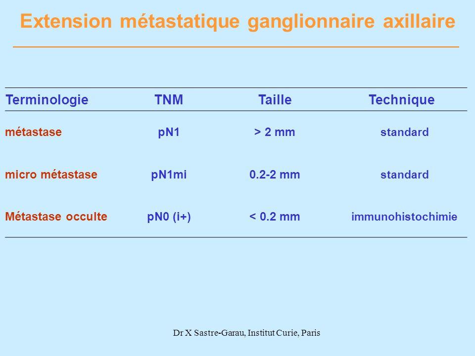 Extension métastatique ganglionnaire axillaire TerminologieTNMTailleTechnique métastasepN1> 2 mm standard micro métastasepN1mi0.2-2 mm standard Métast