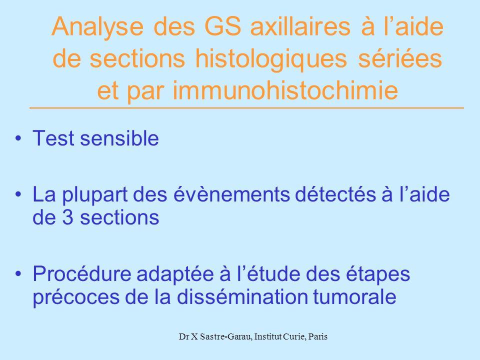 Dr X Sastre-Garau, Institut Curie, Paris Analyse des GS axillaires à laide de sections histologiques sériées et par immunohistochimie Test sensible La