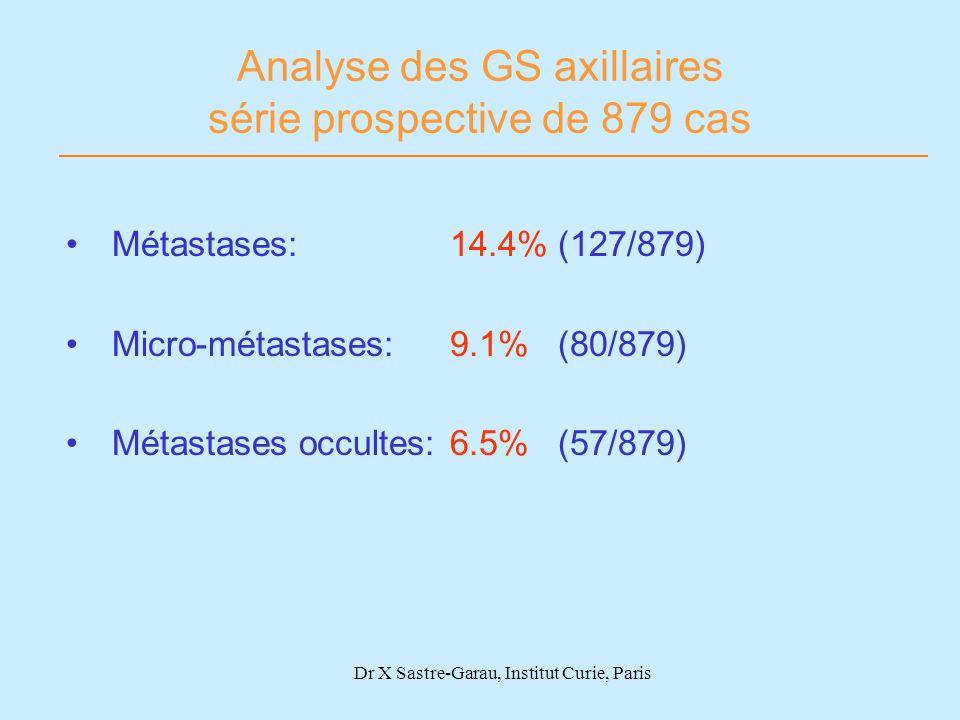 Dr X Sastre-Garau, Institut Curie, Paris Analyse des GS axillaires série prospective de 879 cas Métastases: 14.4% (127/879) Micro-métastases: 9.1% (80