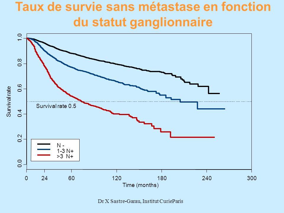 Survival rate 0.0 0.2 0.4 0.6 0.8 1.0 02460120180240300 N - 1-3 N+ >3 N+ Survival rate 0.5 Taux de survie sans métastase en fonction du statut ganglio