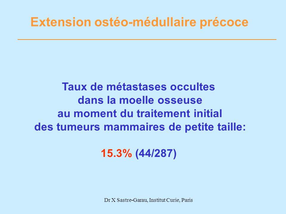 Dr X Sastre-Garau, Institut Curie, Paris Extension ostéo-médullaire précoce Taux de métastases occultes dans la moelle osseuse au moment du traitement