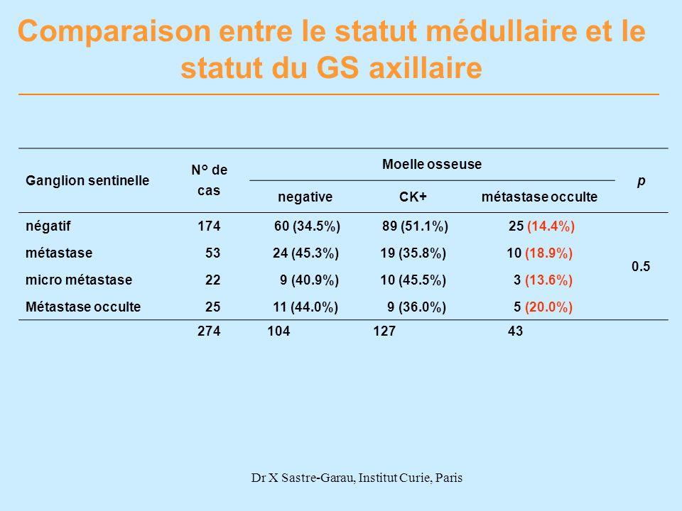Dr X Sastre-Garau, Institut Curie, Paris Comparaison entre le statut médullaire et le statut du GS axillaire Ganglion sentinelle N° de cas Moelle osse