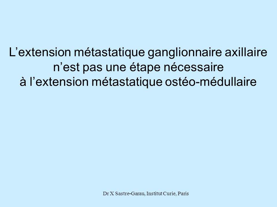 Dr X Sastre-Garau, Institut Curie, Paris Lextension métastatique ganglionnaire axillaire nest pas une étape nécessaire à lextension métastatique ostéo