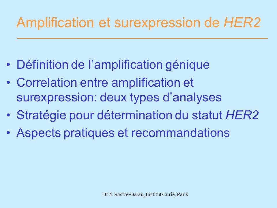 Amplification et surexpression de HER2 Définition de lamplification génique Correlation entre amplification et surexpression: deux types danalyses Str