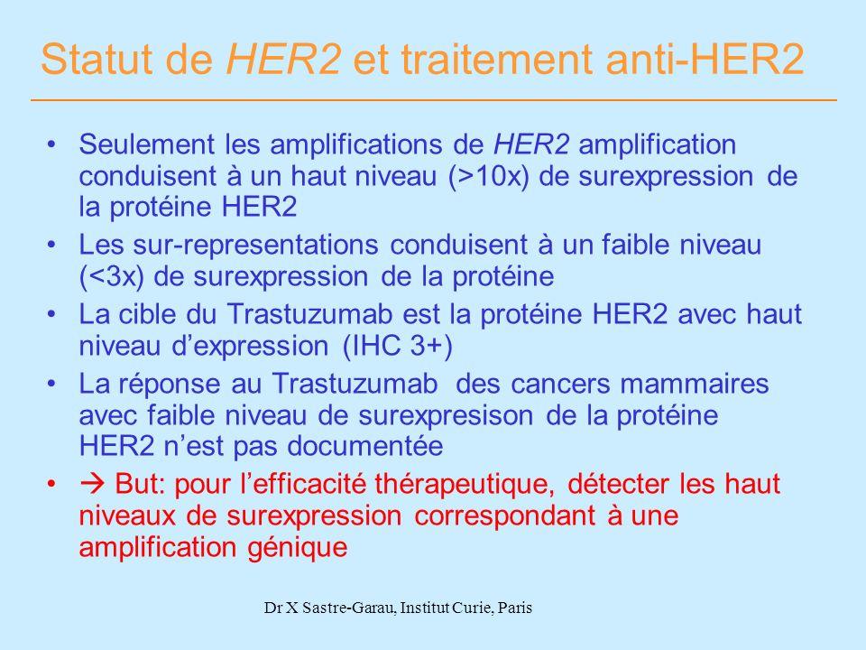Statut de HER2 et traitement anti-HER2 Seulement les amplifications de HER2 amplification conduisent à un haut niveau (>10x) de surexpression de la pr