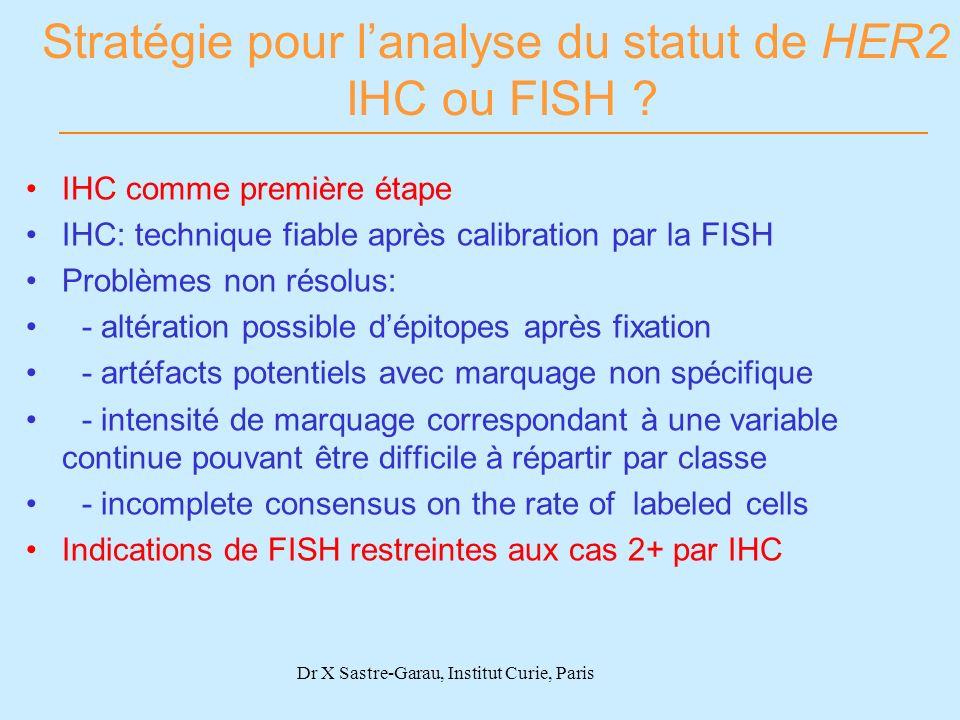 Stratégie pour lanalyse du statut de HER2 IHC ou FISH ? IHC comme première étape IHC: technique fiable après calibration par la FISH Problèmes non rés