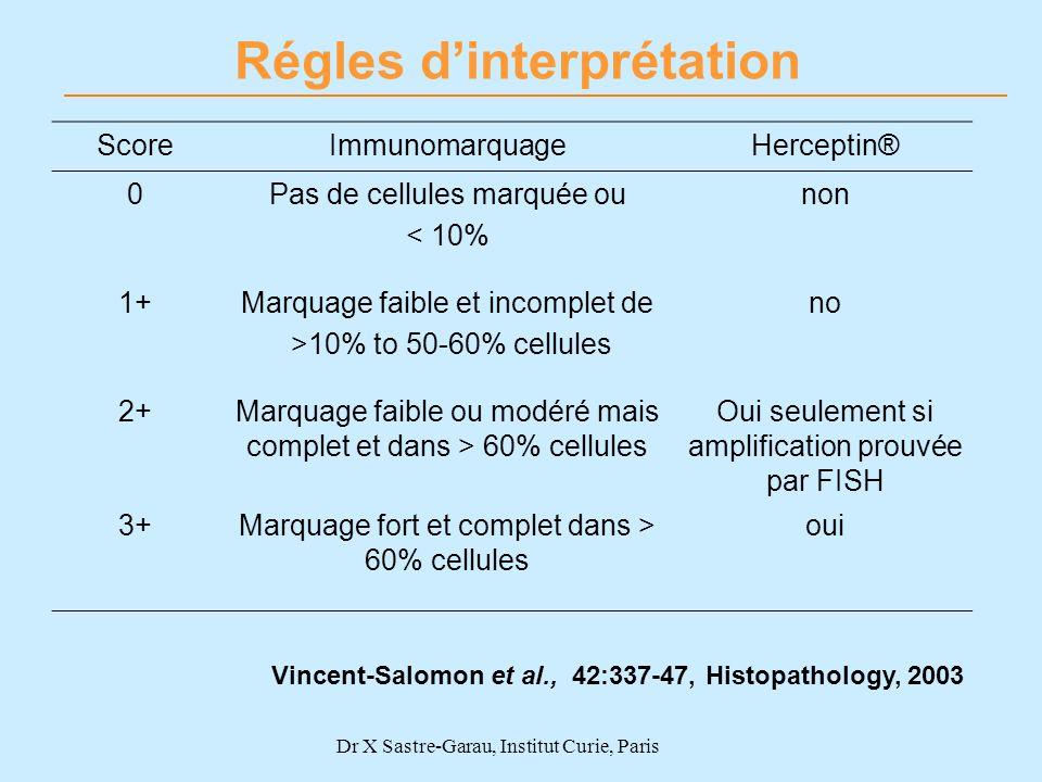 Dr X Sastre-Garau, Institut Curie, Paris Vincent-Salomon et al., 42:337-47, Histopathology, 2003 Régles dinterprétation ScoreImmunomarquageHerceptin®