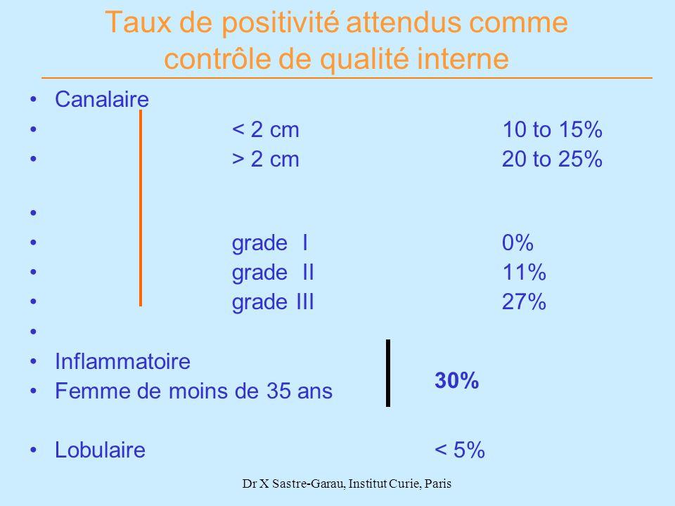 Dr X Sastre-Garau, Institut Curie, Paris Canalaire < 2 cm 10 to 15% > 2 cm20 to 25% grade I 0% grade II11% grade III27% Inflammatoire Femme de moins d