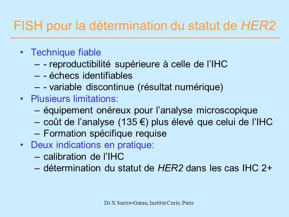 Dr X Sastre-Garau, Institut Curie, Paris FISH pour la détermination du statut de HER2 Technique fiable –- reproductibilité supérieure à celle de lIHC