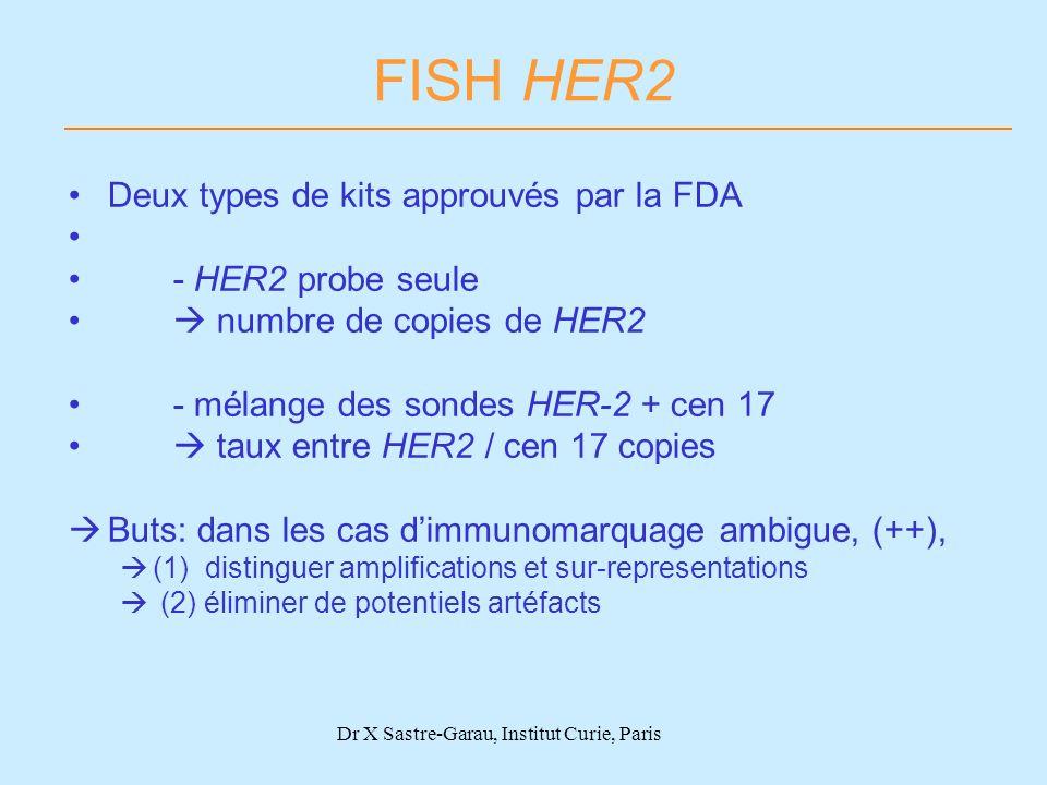 Dr X Sastre-Garau, Institut Curie, Paris FISH HER2 Deux types de kits approuvés par la FDA - HER2 probe seule numbre de copies de HER2 - mélange des s