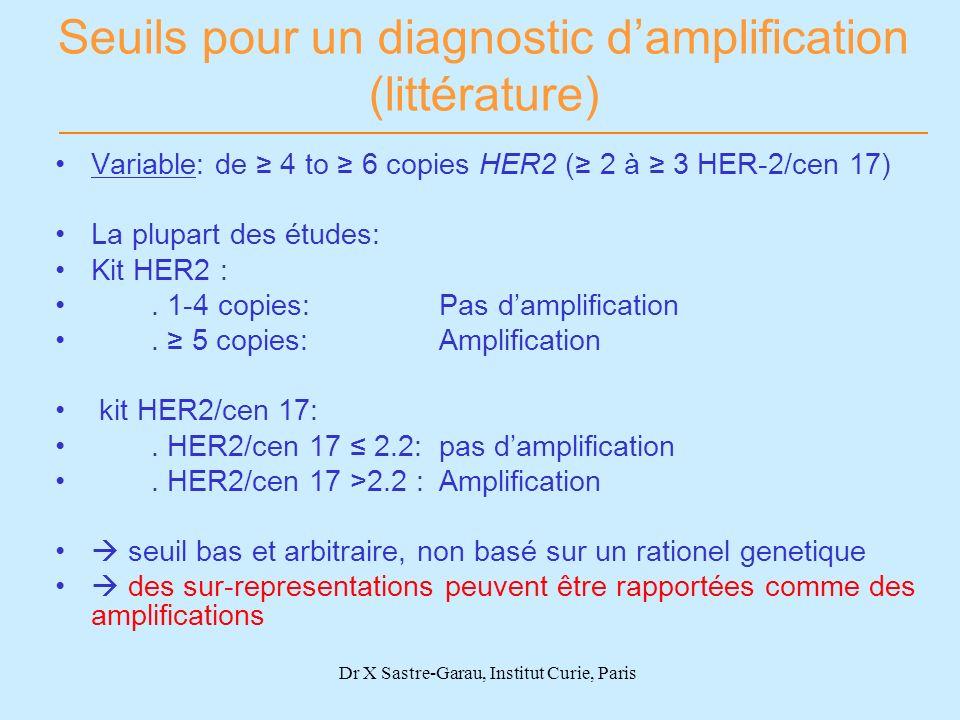 Dr X Sastre-Garau, Institut Curie, Paris Seuils pour un diagnostic damplification (littérature) Variable: de 4 to 6 copies HER2 ( 2 à 3 HER-2/cen 17)