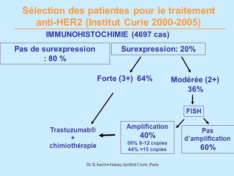 Forte (3+) 64% Modérée (2+) 36% FISH Amplification 40% 56% 8-12 copies 44% >15 copies Pas damplification 60% IMMUNOHISTOCHIMIE (4697 cas) Sélection de