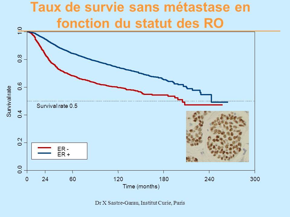 Survival rate 0.0 0.2 0.4 0.6 0.8 1.0 02460120180240300 ER - ER + Survival rate 0.5 Taux de survie sans métastase en fonction du statut des RO Time (m