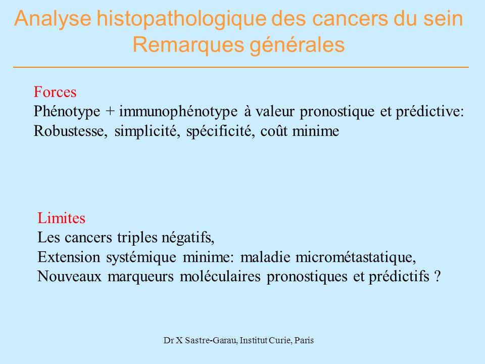 Analyse histopathologique des cancers du sein Remarques générales Forces Phénotype + immunophénotype à valeur pronostique et prédictive: Robustesse, s
