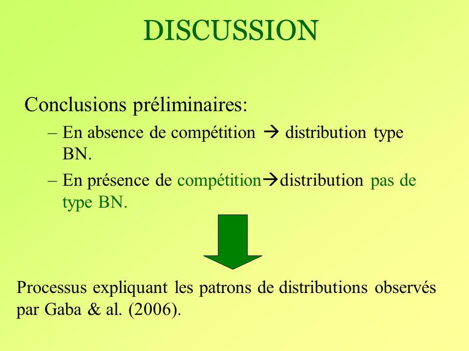 DISCUSSION Conclusions préliminaires: –En absence de compétition distribution type BN.