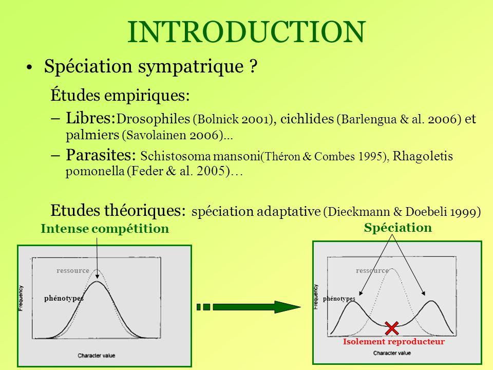 PERSPECTIVES Obtenir des prédictions mathématiques sur la distribution des parasites avec ou sans compétition.