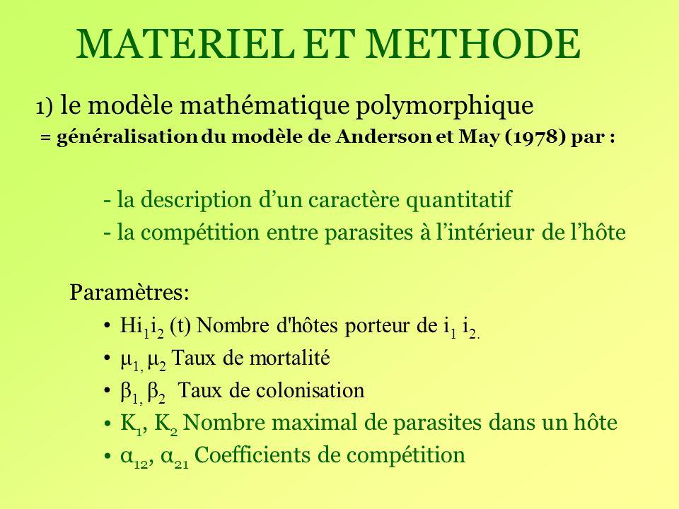 MATERIEL ET METHODE Équation aux différences Équation de dynamique des parasites Hi 1, i 2 (t+ δt) = [Hi 1 +1, i 2 (t) * P-] + [Hi 1 -1, i 2 (t) *P+] + [Hi 1, i 2 i (t) *P] Équation différentielle ordinaire Somme: d P 1 /dt = - μ 1 P 1 + β 1 H - α 12 Σ i1i2 (i 1 i 2 / K 1 *Hi 1 i 2 (t)) quand δt 0